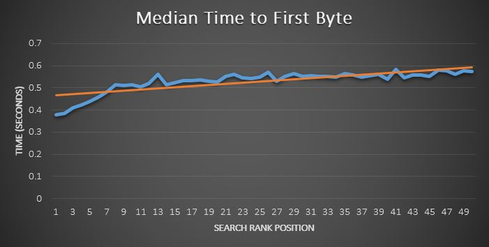 Time to First Byte Ranking Chart