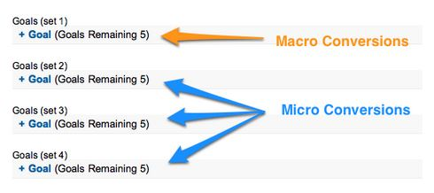 Organizing Macro and Micro Conversions