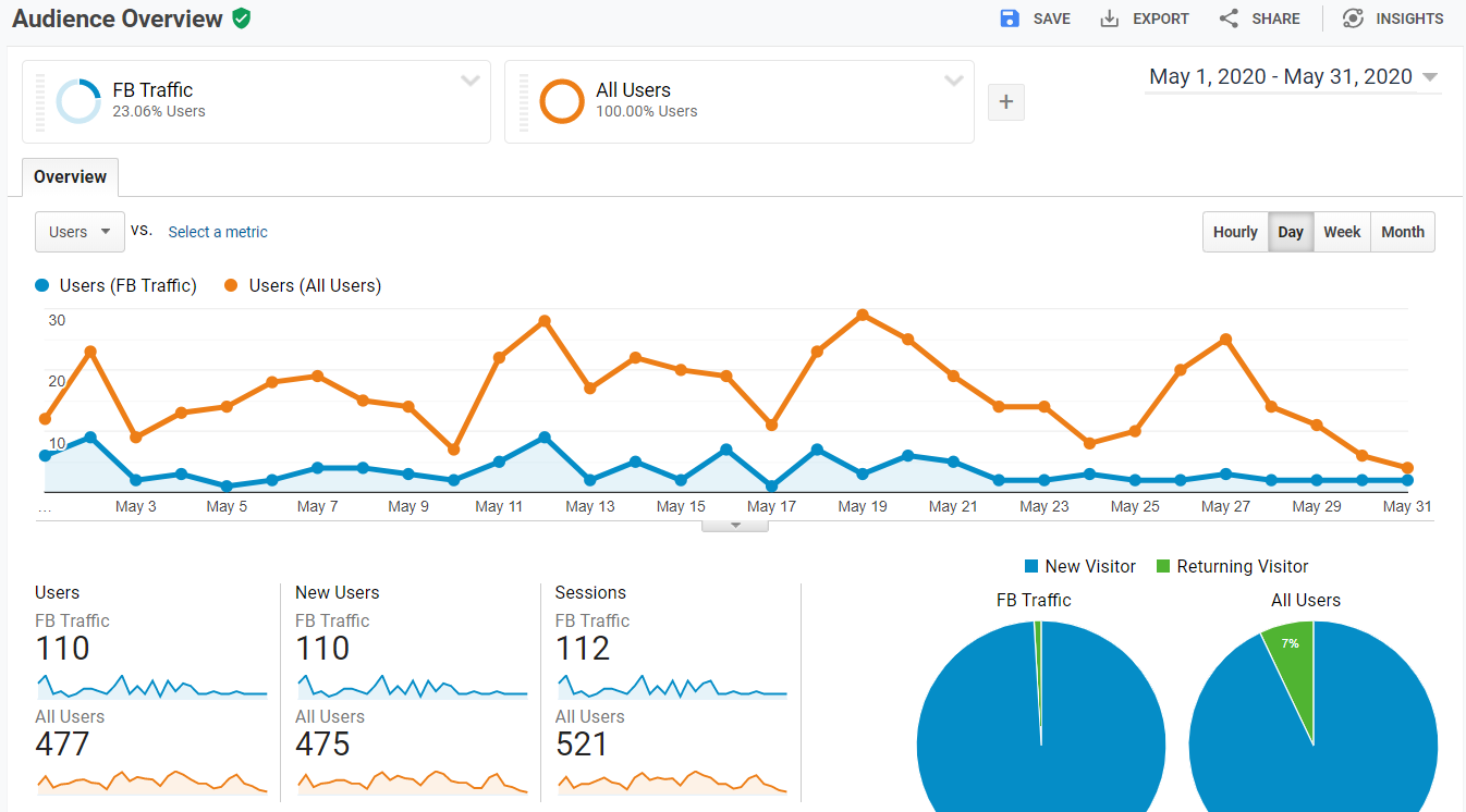 google analytics facebook compared to all traffic