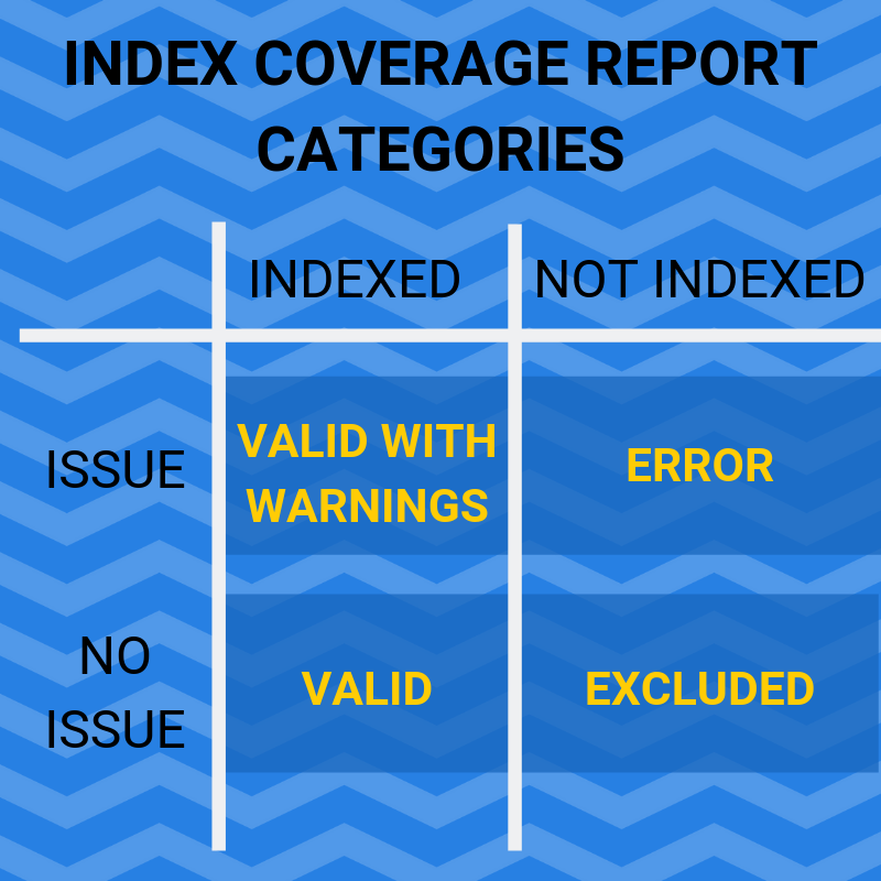 index coverage report categories